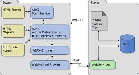 net mixer xmlhttprequest to make ajax call using javascript ajaxengine 187 a ajax engine using xml soap wsdl and