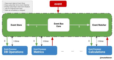 eventbus design eventbus event bus v1 2 0