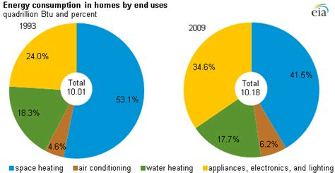 pattern of energy consumption in india heating and cooling no longer majority of u s home energy