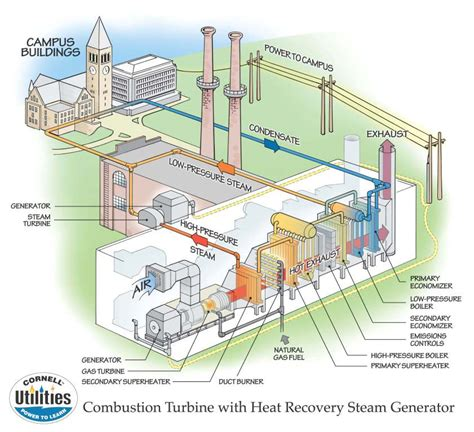 general layout of modern steam power plant combined heat and power plant