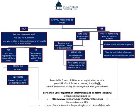electoral college process flowchart voter registration information volunteer and civic