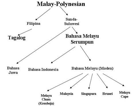 kerajaan melayu wikipedia bahasa indonesia ensiklopedia perbincangan bahasa melayu wikipedia bahasa melayu