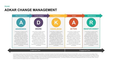 adkar change management powerpoint templates adkar change management template for powerpoint and