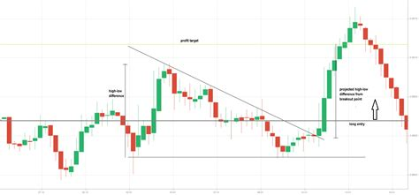 triangle pattern target how to trade triangle chart patterns in binary options