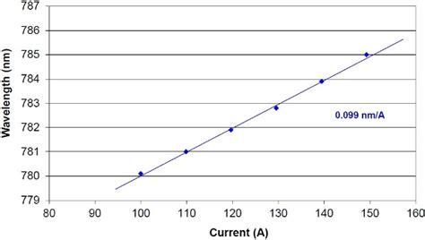 narrowband external cavity laser diode array frequency narrow external cavity diode laser array bar 28 images patent us20060029120
