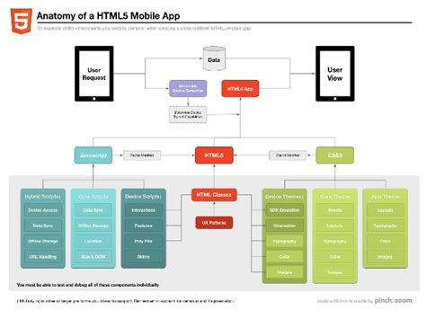 css mobile app html5 css3 refresher for mobile apps