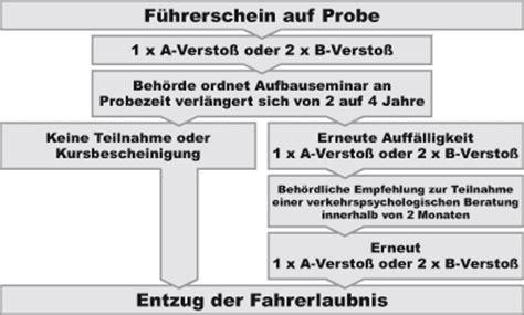 Probezeit Motorrad A1 by Fahrschule Berlin Praxis Ausbildung Probezeit Pr 252 Fung