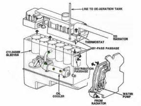 international 444 engine diagram get free image about