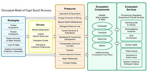 biennial science work plan for 2011 2013 encyclopedia of