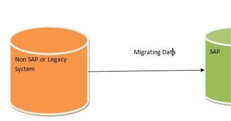 pro sap scripts smartforms and data migration abap programming simplified books questions on sap abap bdc