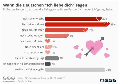 wann ich liebe dich infografik wann die deutschen quot ich liebe dich quot sagen