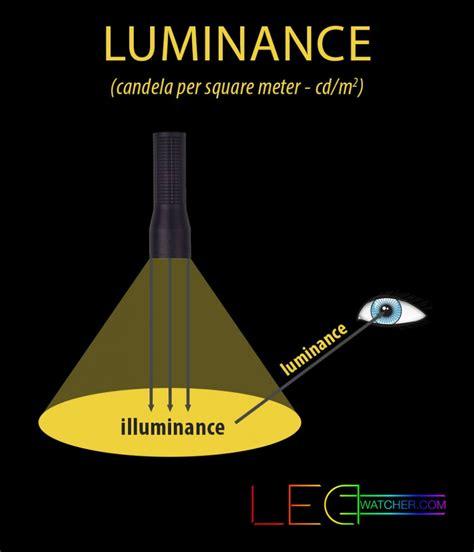 candela unit light measurements explained ledwatcher