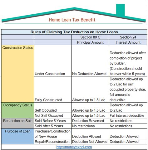 income tax housing loan interest interest on housing loan under section 24 housing loan interest comes under which section 28