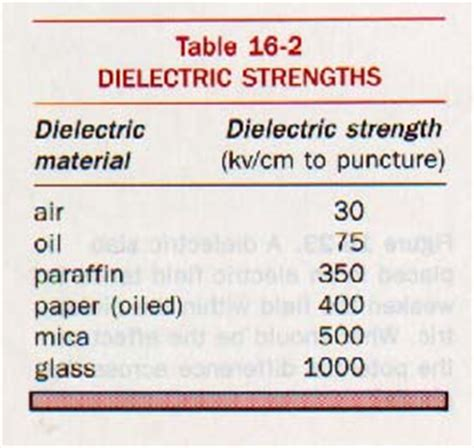 common capacitor dielectric materials ch 16