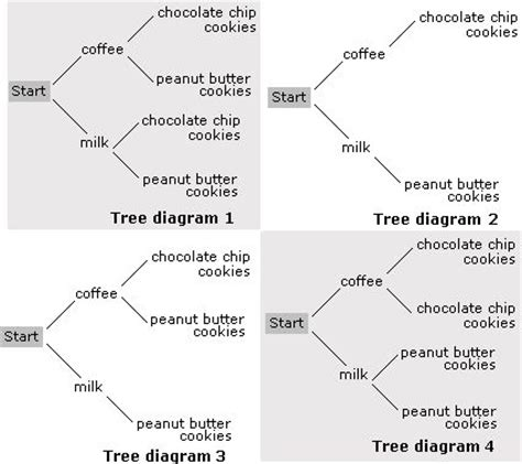 diagram math problems 6th grade trees and worksheets on