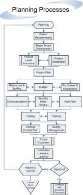 flowplanner process essay flowchart