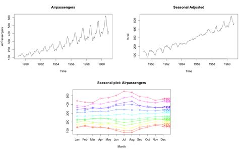 pattern analysis time series time series analysis with r