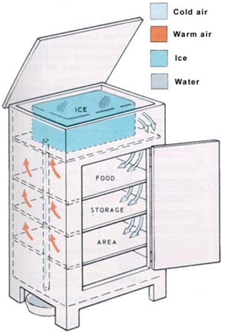 household refrigeration a complete treatise on the principles types construction and operation of both and mechanically cooled domestic refrigeration in the home classic reprint books what did use before they had refrigerators what did