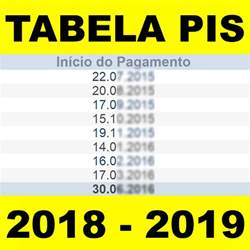 Calendario Do Pis 2017 E 2018 Tabela Pis 2018 Caixa Valor E Datas De Pagamento