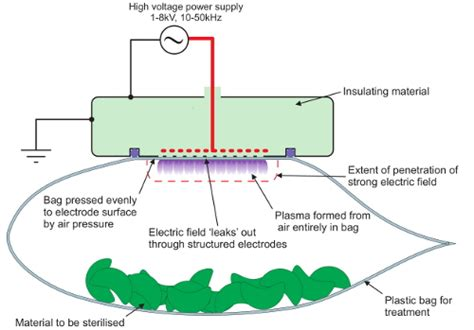 Modified Atmosphere Packaging Diagram by Plasma Safely Sterilizes Packaged Foods Packaging Digest