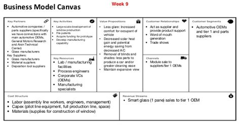 Business Model Canvas Automotive Coworking Space Business Model Template