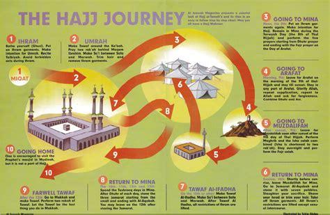 hajj steps how to perform hajj alehsan travel 2018 hajj umrah
