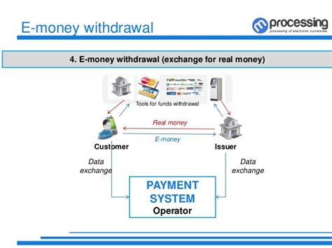 design online transaction payment system electronic payment system e commerce