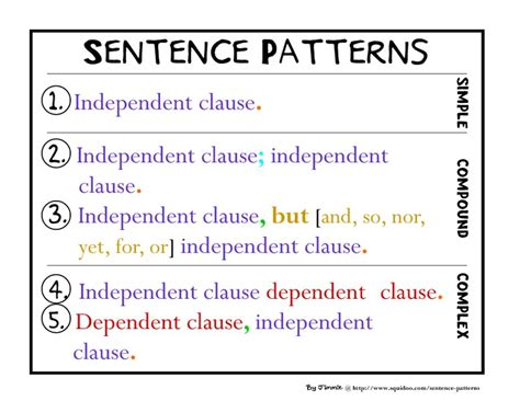 sentence pattern com structure your sentences collection lesson planet