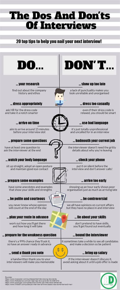 job interview guidelines dos and donts of interviews