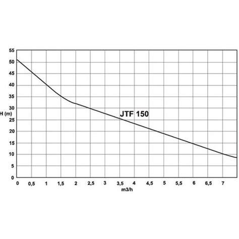 Lu Proji 150 Rr pompe d arrosage jardin pompe fonte jtf 150 fluxe