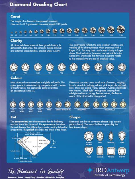 color cut clarity chart routine measurements diamonds 4c grading cut