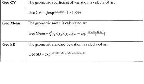 design effect coefficient of variation on biostatistics and clinical trials geometric statistics