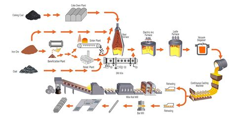 steel process flowchart ppt steel bars bright bar steel plant in india