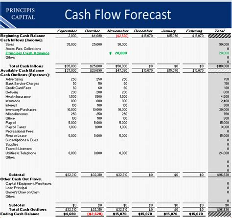 8 Cash Flow Forecast Template Procedure Template Sle Flow Forecast Template