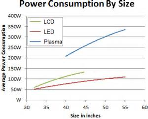 plasma vs led tv power consumption and electricity cost