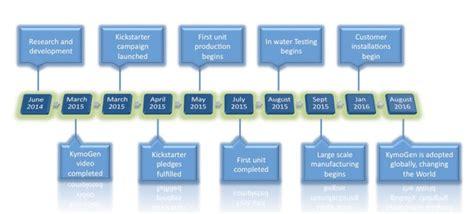 wave energy production invest version documentation the kymogen wave energy generator