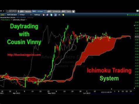 ichimoku swing trading system ichimoku trading system pdf