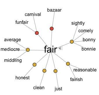 pattern definition synonym making sense of homographs lesson plans thinkmap
