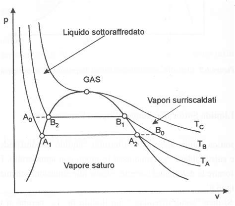 dispense termodinamica esempio di file per le dispense di fisica tecnica
