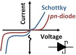 schottky diode in ads fabrica diode الصمام الثنائي