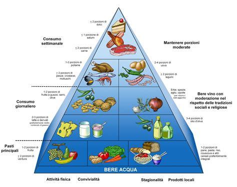 piramide alimentare giornaliera nonsiamochef la nuova piramide alimentare
