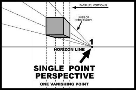 2 Point Perspective Drawing Definition by One Point Perspective Definition Driverlayer Search Engine