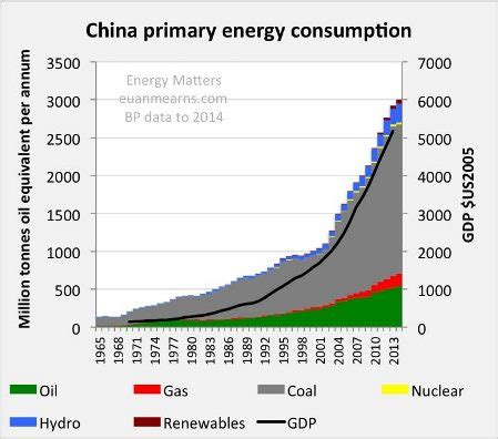pattern of energy consumption in india china s energy demand may not increase until 2017