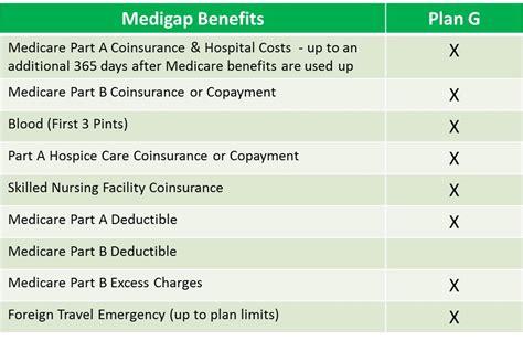 supplement plan g medicare plan g medicare supplement plan g medigap plan g