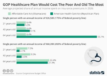 gop healthcare plan chart gop healthcare plan would cost the poor and old the