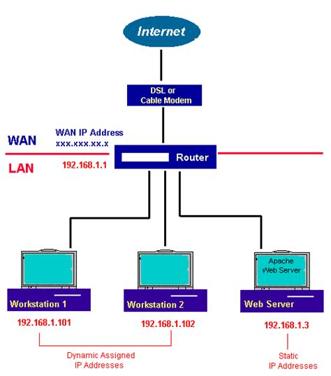 basic home network diagram with ip address lan network