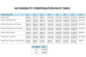 va disability compensation tables