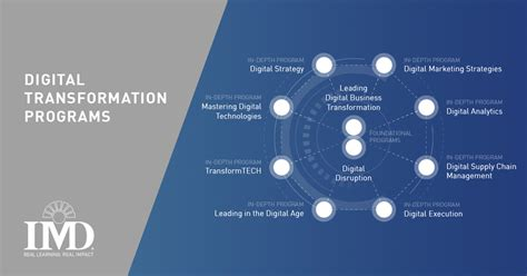 Mba Digital Transformation by Digital Transformation Courses At Imd Business School