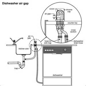 Kitchen Sink Dishwasher Vent Undercounter Dishwasher Vent Doityourself Community Forums