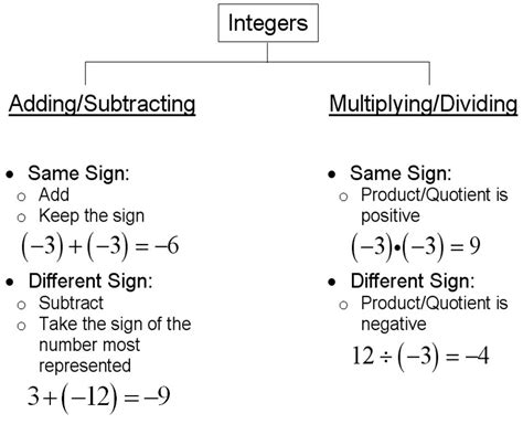 pattern rule for integers chapter 6 integers mathematics form 1